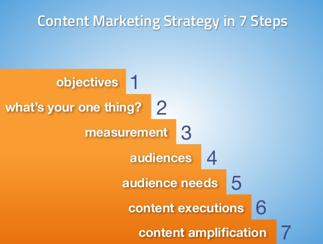 7 Steps For A Perfect Content Marketing Strategy