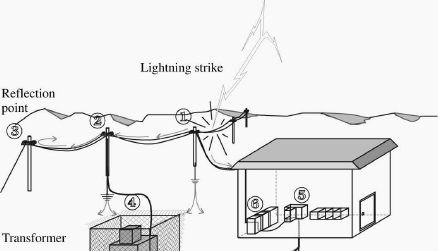 electrical-engineering-training-power-system-earthing