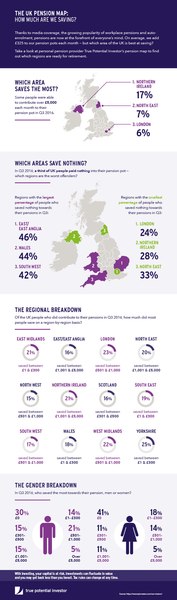 Pensions Map Infographic: How Much Is The UK Saving?