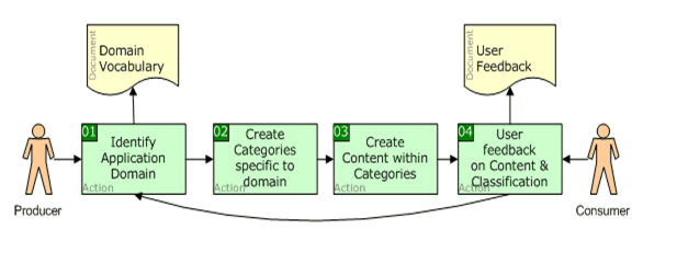 The SEO Benefits Of User-generated Content